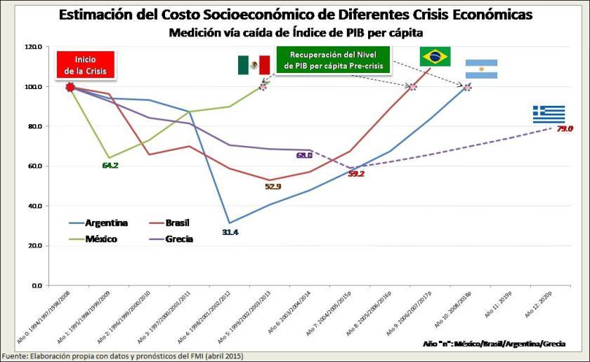 4 crisis economicas