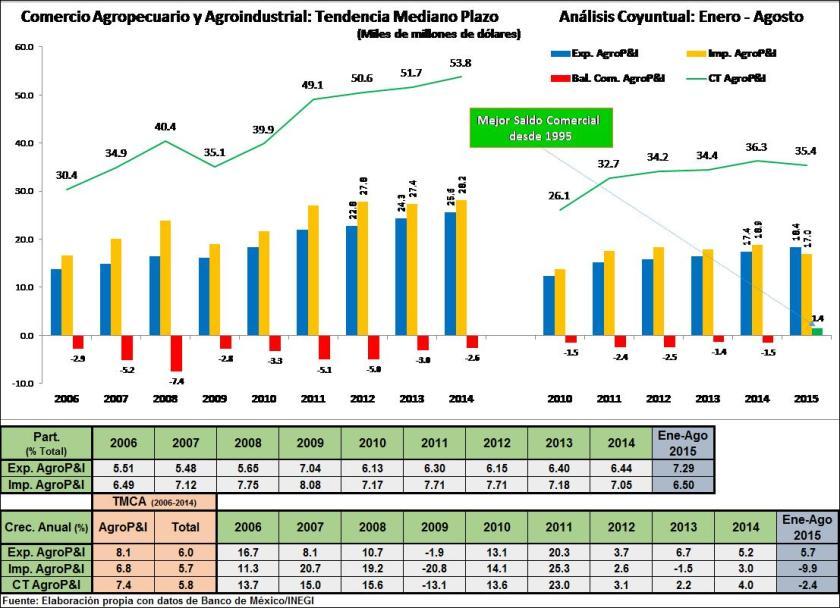 Comercio Agro agosto 2015