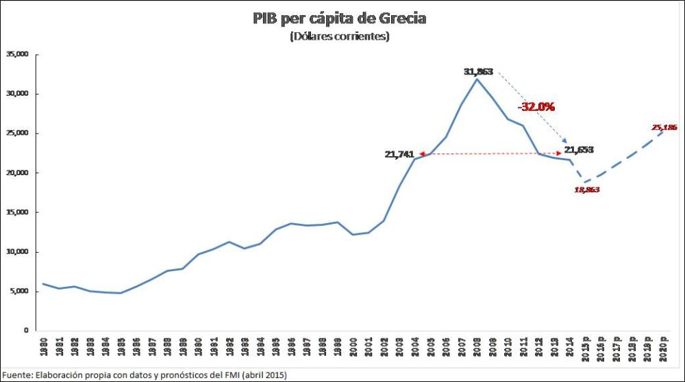 PIB per capita griego