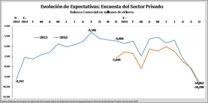 Expectativas Balanza comercial octubre 2015 BANXICO