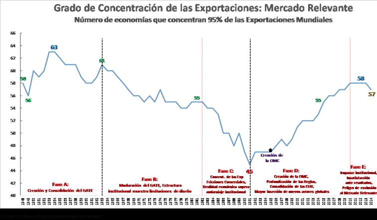Grado de Concentracion de las Exportaciones Mundiales 1