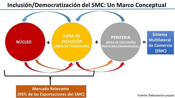 Marco Conceptual de Inclusion en el SMC