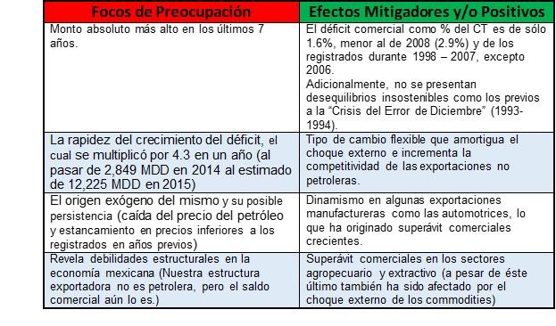Pros y Contras Balanza Comercial