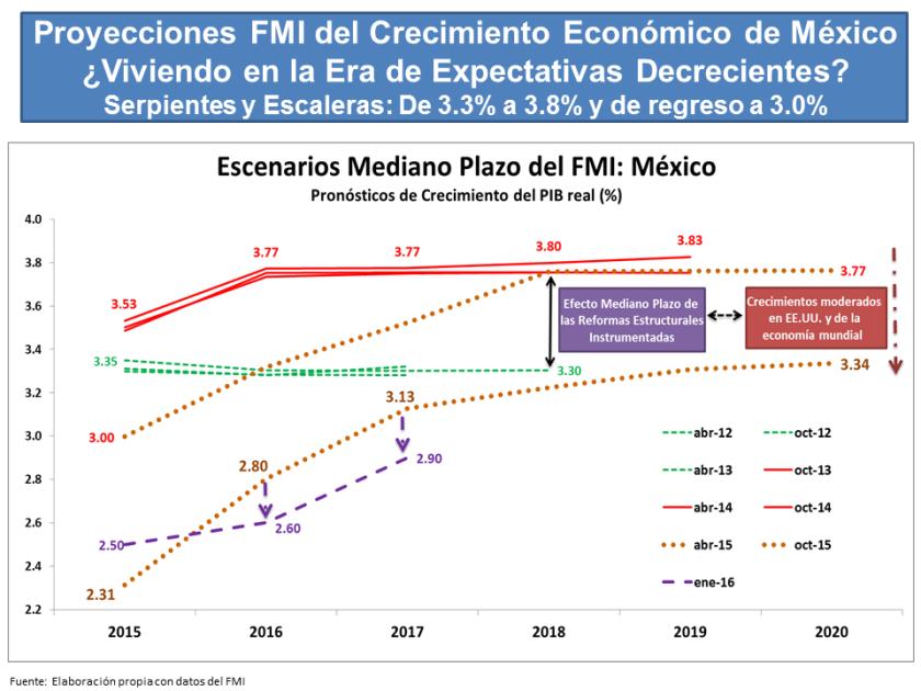 Expectativas de Crecimiento del PIB FMI enero 2016