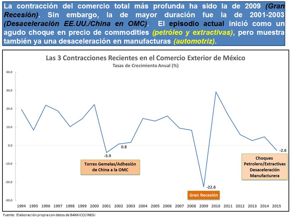 Exportaciones 2015 Mexico